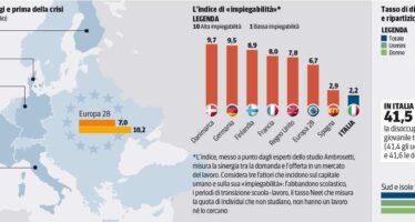 Mercato del lavoro. I modelli europei allo specchio
