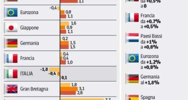 L'Ocse: crescita, Italia fanalino di coda « Il 2014? Finirà ancora in recessione »