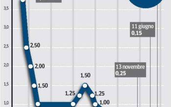 La mossa a sorpresa della Bce Tassi mai così bassi, allo 0,05%