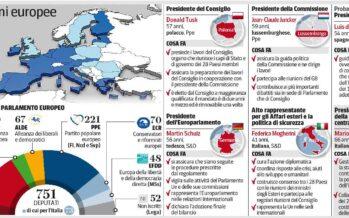 Ue, la vittoria dell'austerity Ppe I paletti per Moscovici all'Economia