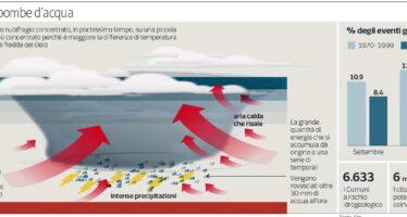 Piogge violente per il caldo dal mare
