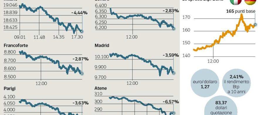 Torna la paura per la Grecia, Borse a picco Milano perde il 4,4%, spread sopra 160