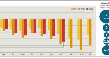 Spunta la clausola sui conti statali Il deficit garantito da aumenti Iva