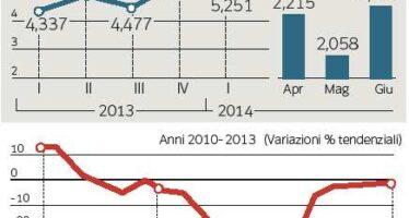 Draghi: chi non crea lavoro sparirà