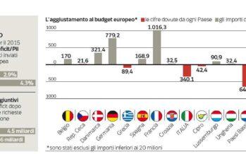 Salta la possibilità di nuovi tagli alle tasse per 3,3 miliardi
