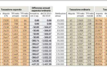 Tfr in busta paga, ecco a chi conviene Meno tasse solo fino a 15 mila euro