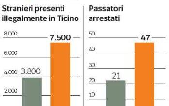 Strasburgo vieta alla Svizzera di respingere i rifugiati in Italia