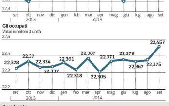 Meno «scoraggiati» ma la disoccupazione resta ancora record