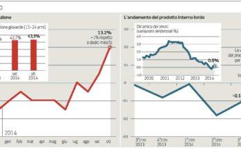 Pil, l'Istat ora vede crescita zero. Disoccupazione record al 13,2%
