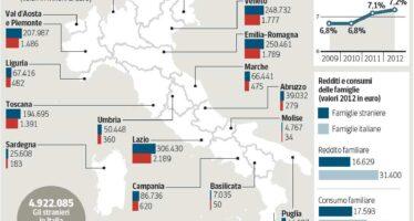 I 3,9 miliardi che i migranti danno all'economia italiana