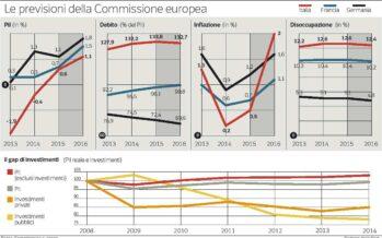 Allarme dall'Europa: il debito è troppo alto