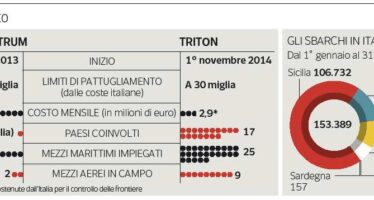 La sfida della Marina a governo e Ue: «A noi il comando dell'operazione Triton»