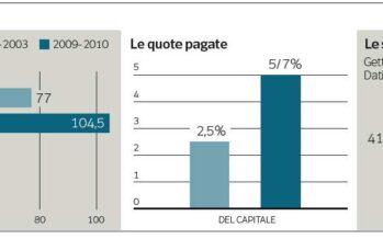 Rientro dei capitali a rischio Ai conti mancano 4 miliardi