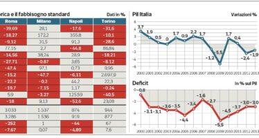 Il governo: online i conti dei Comuni Solo Torino spende meno del previsto