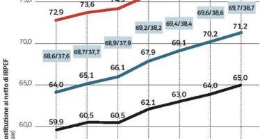 Sulle pensioni l'«effetto recessione» Il governo cerca la formula anti tagli