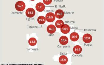 Vaccini, salgono a undici le morti sospette «Possibili altri ritiri»