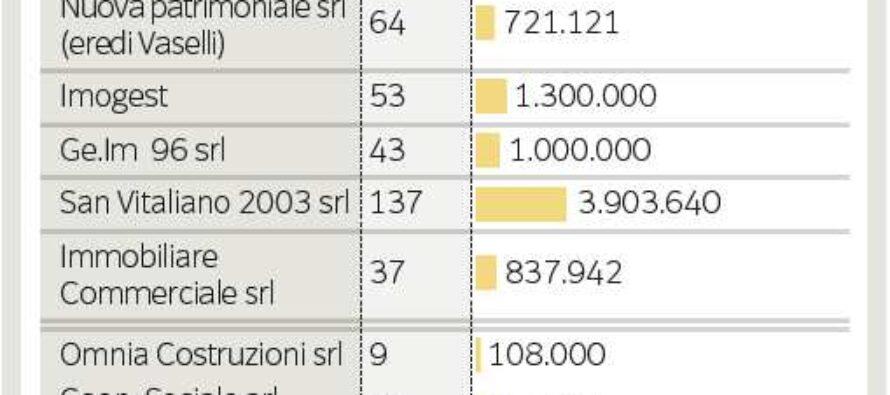 Case in periferia a 2.700 euro al mese Gli affitti d'oro per Buzzi e i costruttori