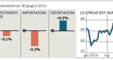 L'Italia frena, ma lo spread è ai minimi