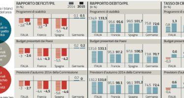 Renzi irritato prepara la controffensiva Delrio: è il surplus tedesco a frenare l'Ue