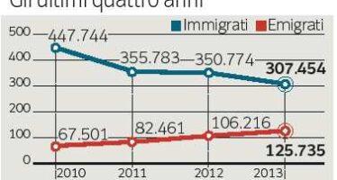 Negli ultimi dieci anni mai così tanti emigranti
