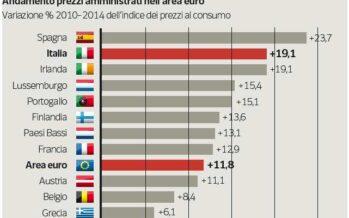 Tariffe, primato italiano dei rincari Nuova stangata in arrivo nel 2015