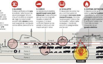 «L'evacuazione non è riuscita» Gli errori dell'equipaggio nell'atto d'accusa della Procura