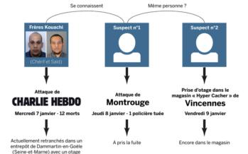 Charlie Hebdo: fratelli Kouachi barricati a Dammartin-en-Goële. Altro assalto a Parigi: 5 ostaggi in negozio kosher