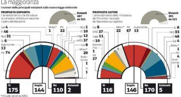 Il patto del Nazareno spinge l'Italicum Determinanti 50 voti di Forza Italia