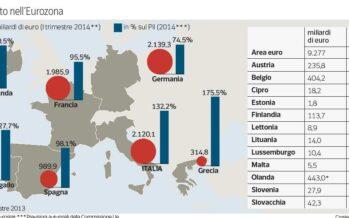 Bce e Germania verso il compromesso A ogni Stato metà del rischio sui titoli