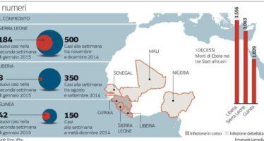 Più posti letto e diagnosi veloci Contagi in calo nei Paesi di Ebola