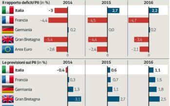 Juncker verso il «sì» ai conti di Italia e Francia