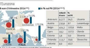 Italia promossa, due anni in più a Parigi