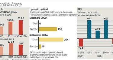 Il rischio crac passa dalle banche agli Stati Il debito con l'Italia? È cresciuto del 500%