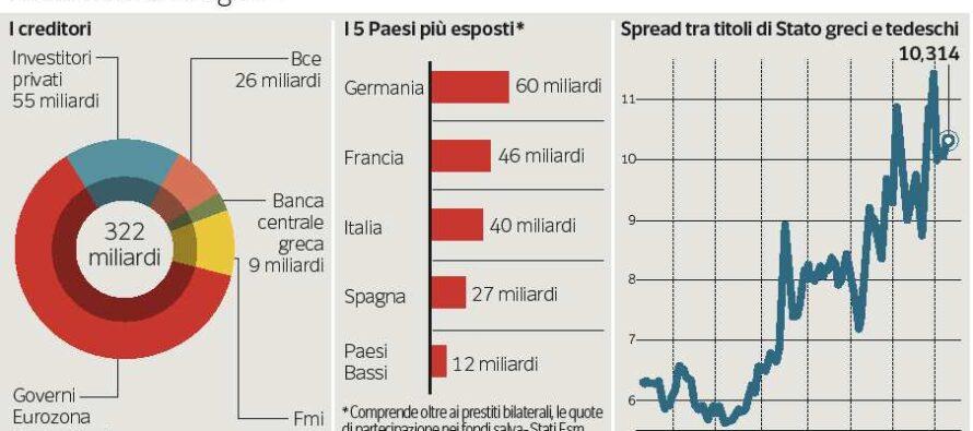 Eurogruppo straordinario per Atene S&P taglia ancora il rating sul debito