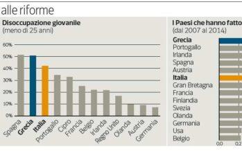 Come salvare la Grecia (se il suo debito è insostenibile?)