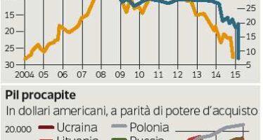 Ma l'economia ucraina corre verso il crac, servono 27 miliardi