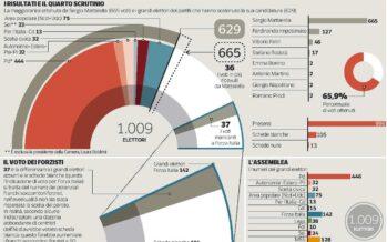 Quei 70 «franchi soccorritori» che fanno litigare Forza Italia