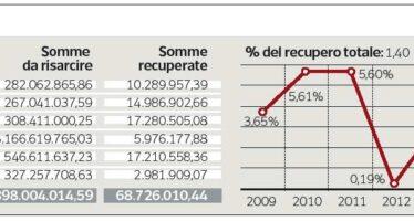 Danni allo Stato, condanne per 5 miliardi Ma in sei anni recuperati solo 68 milioni