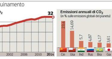 I gas serra non crescono più (e il merito è della Cina)
