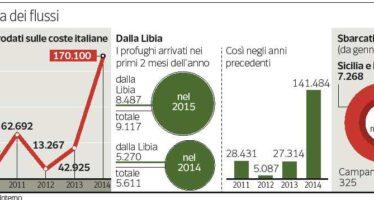 Migranti, la proposta italiana: tre centri di raccolta in Africa