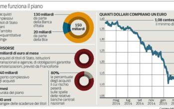 La Bce parte a piccoli passi, l'euro va ancora giù