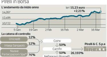 Pirelli, accordo su riassetto e nuovi soci Arriva l'Opa ChemChina da 7 miliardi