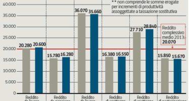 La pressione fiscale sale ancora, tocca il 50,3%