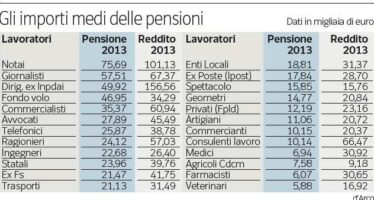 « Pensioni sopra 2.000 euro, niente tagli »