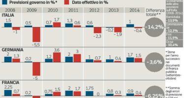 Quella tendenza a sovrastimare il Pil In sette anni la differenza arriva al 14%
