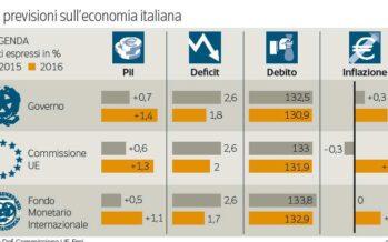 Italia: crescita debole, torna l'inflazione