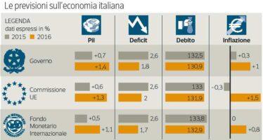 Istat, una ripresa che stenta avedersi