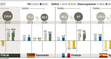 Aumentano i posti «fissi» Italia fuori dalla recessione