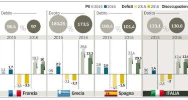 L'eurozona torna a crescere, in Italia poco lavoro