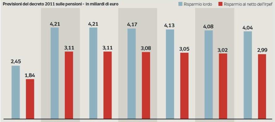 Il decreto della sentenza pensioni Mini-rimborsi oltre i 2.000 euro